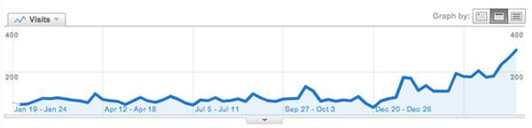 VPRAŠANJA: optimizacija spletnih strani za leto 2013